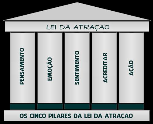 OS CINCO PILARES DA LEI DA ATRAÇÃO